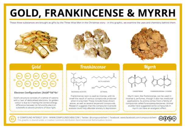 gold frankensence and myrrh